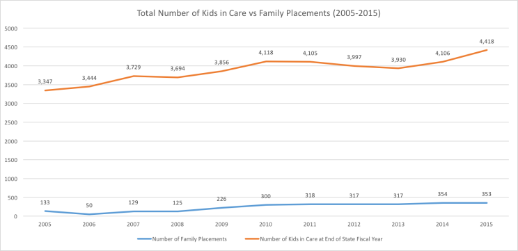 Total Number of Kids in Care vs Family Placements (2005-2015)